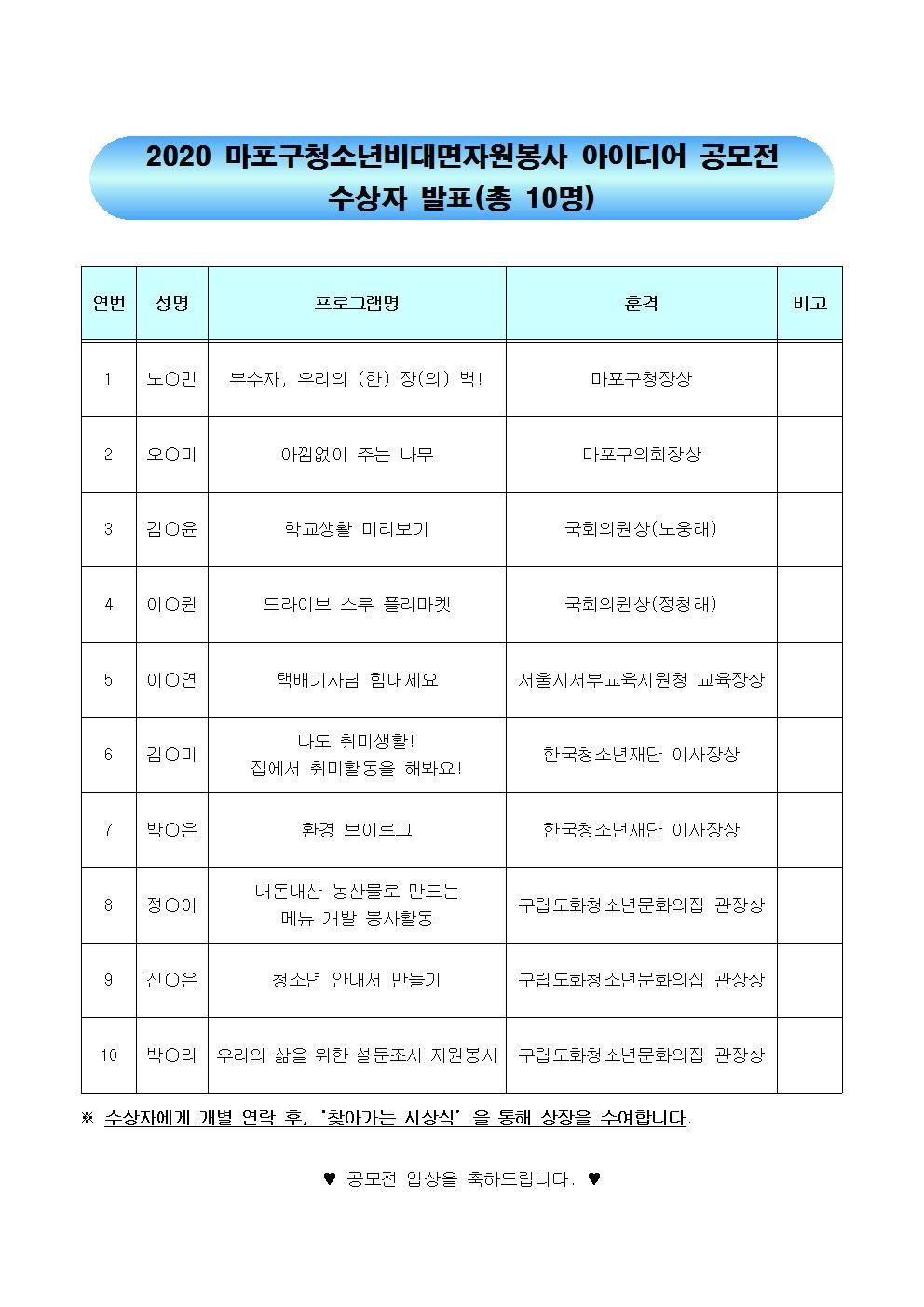 마포구청소년비대면자원봉사 아이디어 공모전 수상자 명단.jpg
